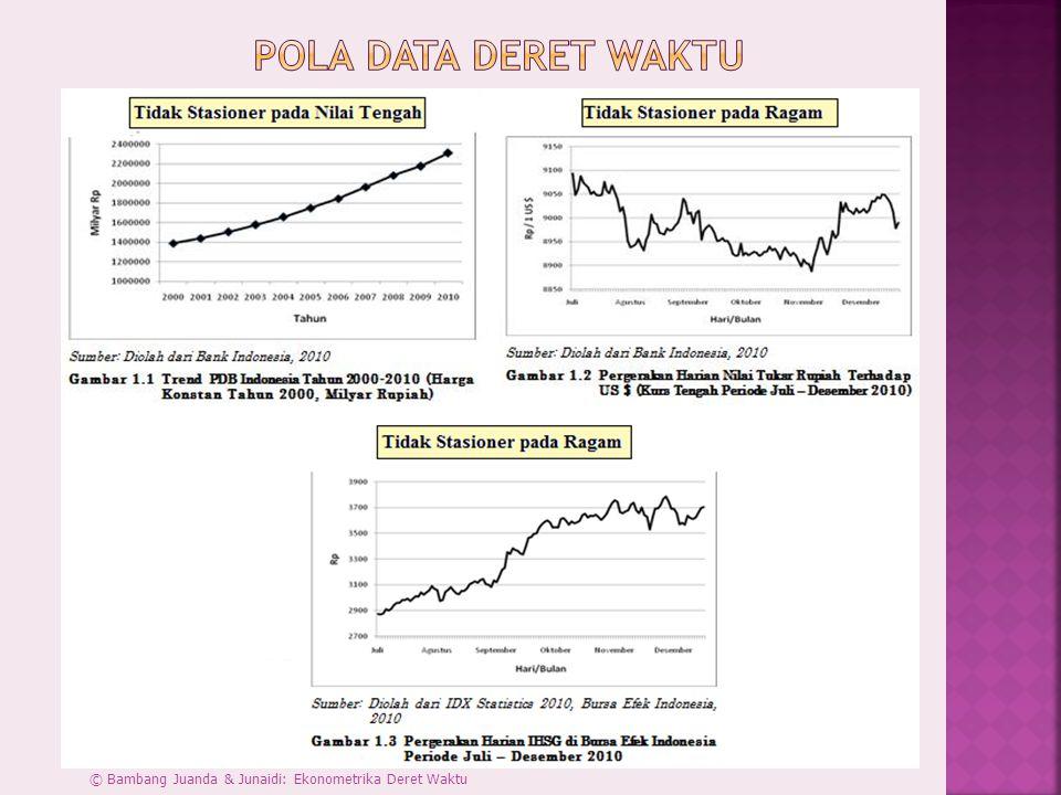 Pola Data Deret Waktu © Bambang Juanda & Junaidi: Ekonometrika Deret Waktu