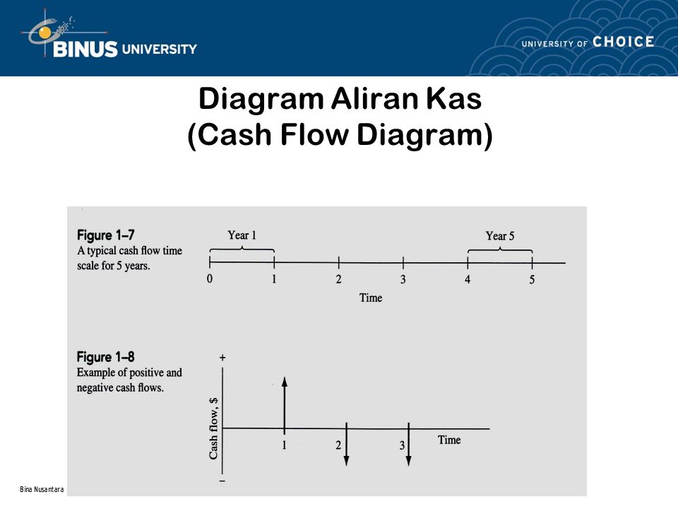Diagram Aliran Kas (Cash Flow Diagram)