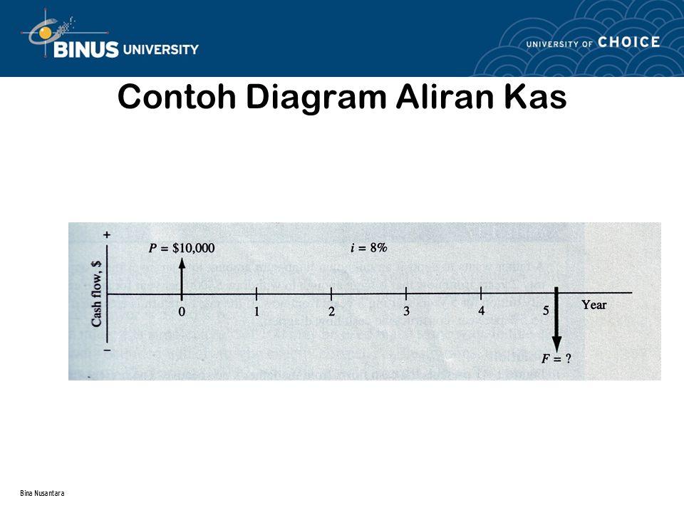 Contoh Diagram Aliran Kas