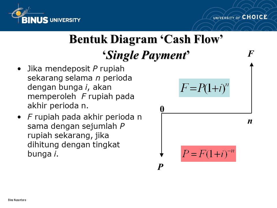 Bentuk Diagram 'Cash Flow'