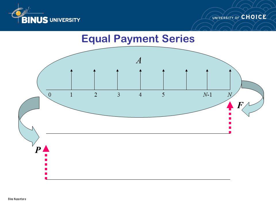 Equal Payment Series A. 0 1 2 3 4 5 N-1 N.