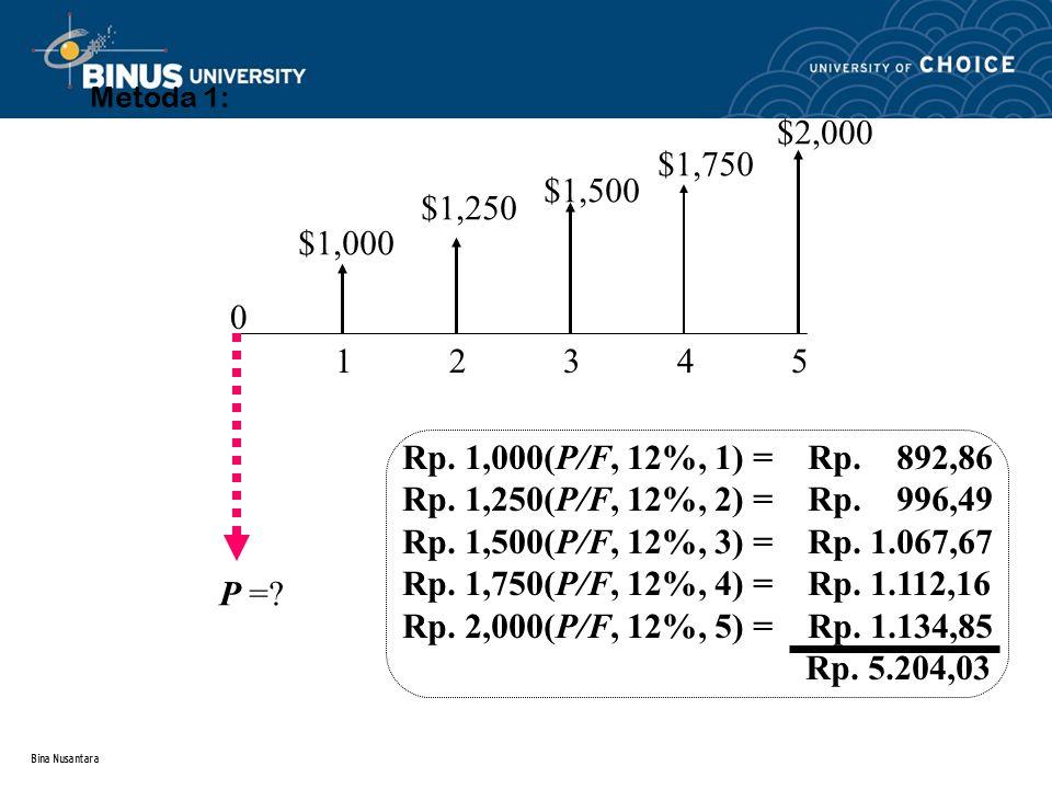 Metoda 1: $2,000. $1,750. $1,500. $1,250. $1,000. 1 2 3 4 5.