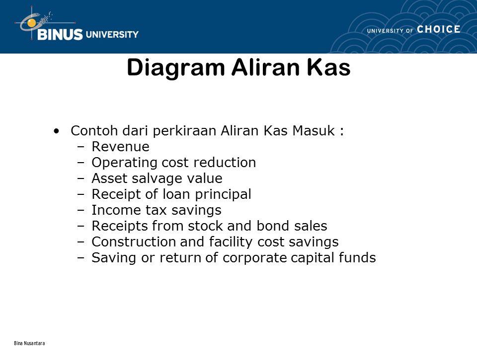 Diagram Aliran Kas Contoh dari perkiraan Aliran Kas Masuk : Revenue
