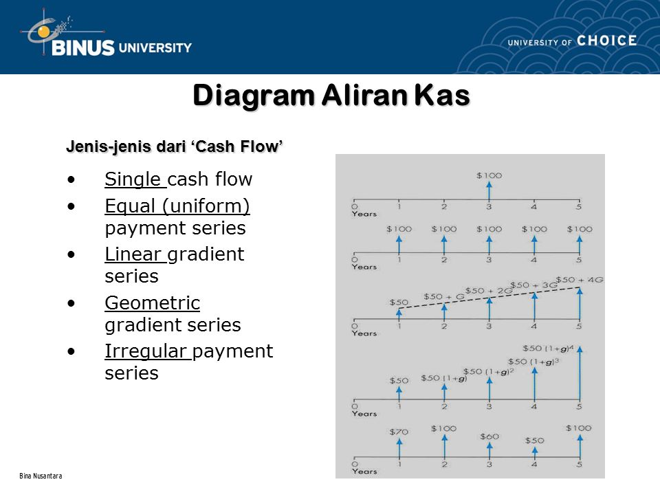 Diagram Aliran Kas Single cash flow Equal (uniform) payment series