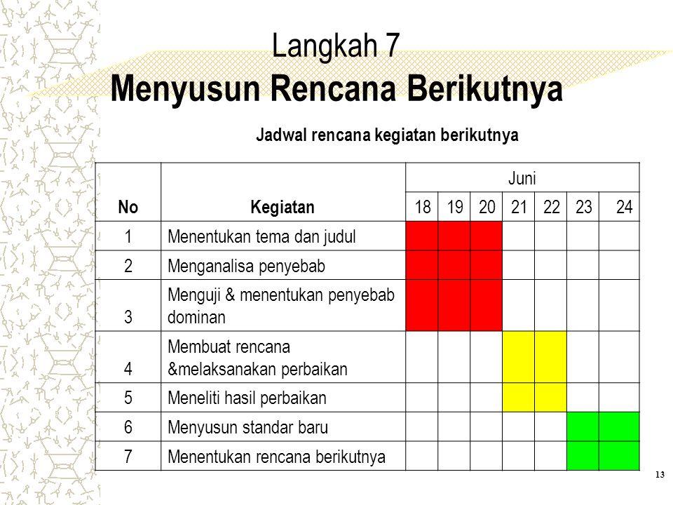 Langkah 7 Menyusun Rencana Berikutnya