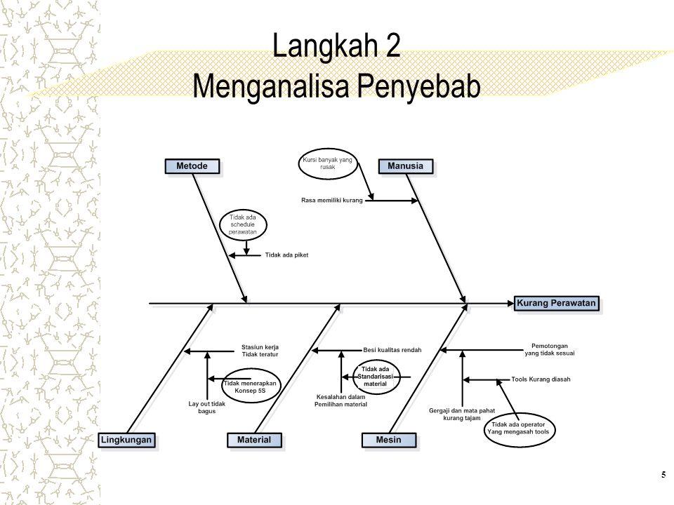 Langkah 2 Menganalisa Penyebab