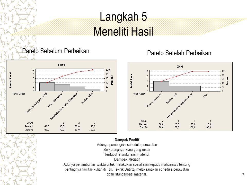 Langkah 5 Meneliti Hasil