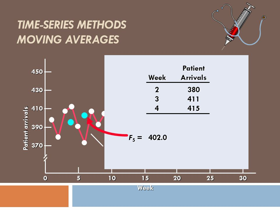 Time-Series Methods Moving Averages