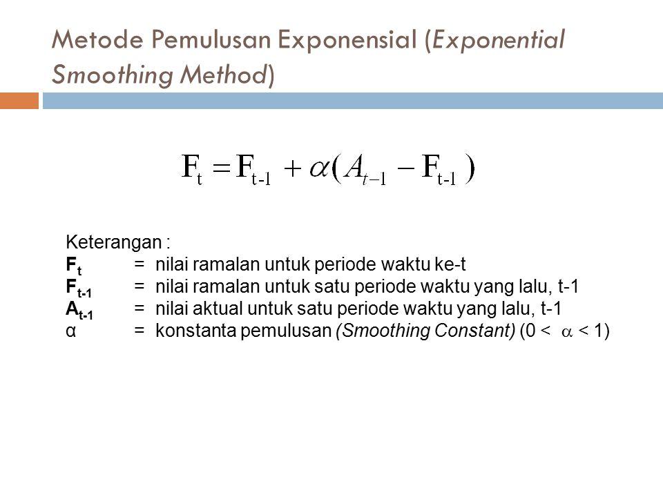 Metode Pemulusan Exponensial (Exponential Smoothing Method)