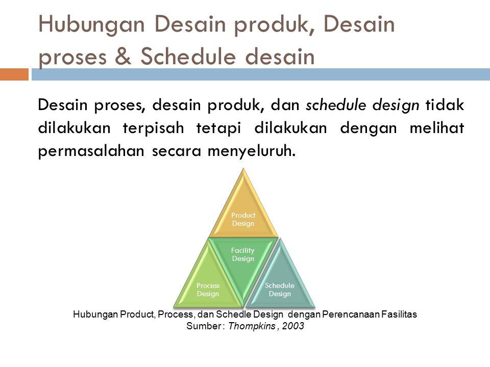 Hubungan Desain produk, Desain proses & Schedule desain