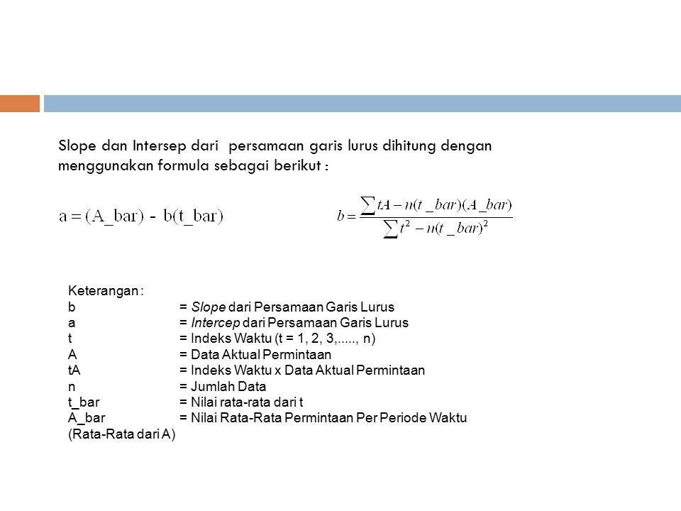 Slope dan Intersep dari persamaan garis lurus dihitung dengan menggunakan formula sebagai berikut :