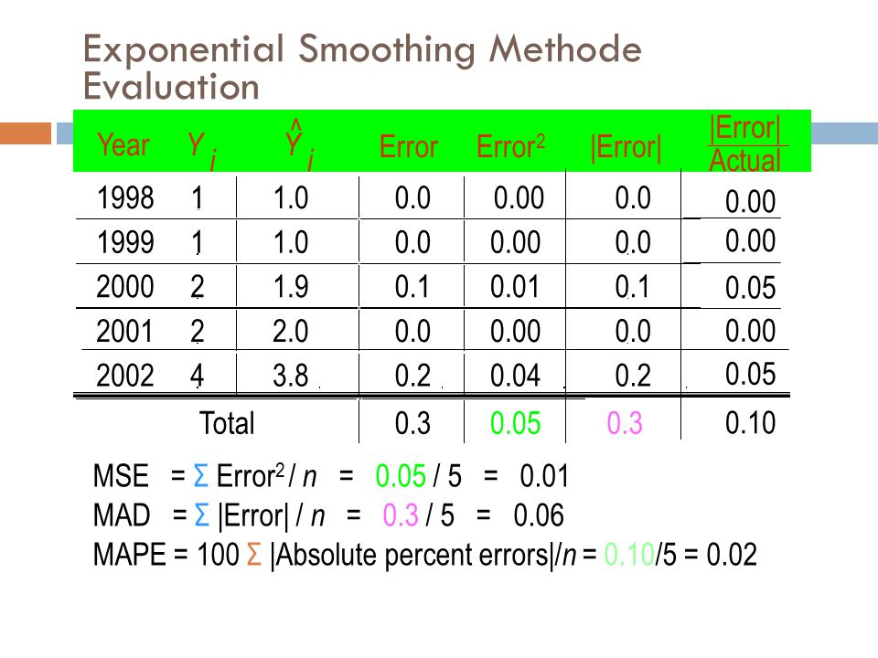 Exponential Smoothing Methode Evaluation