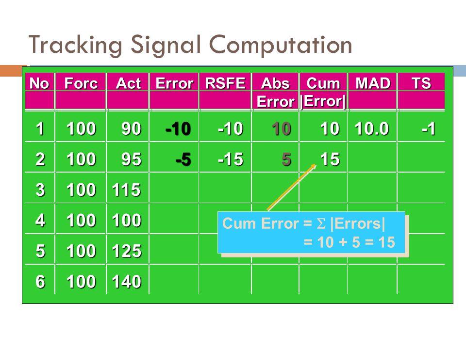 Tracking Signal Computation