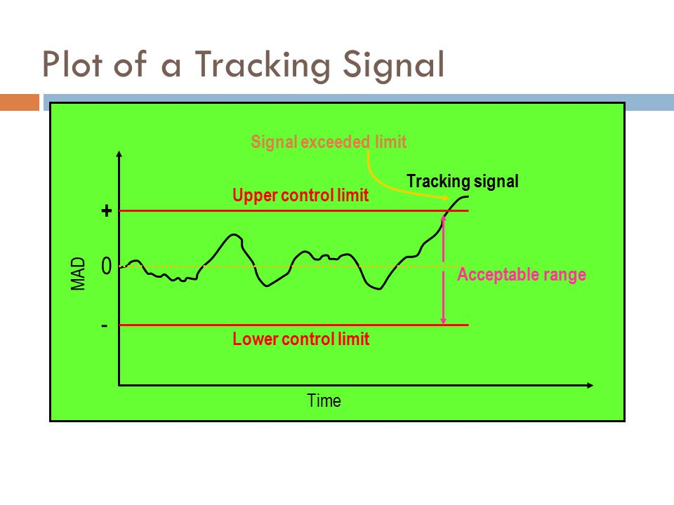 Plot of a Tracking Signal