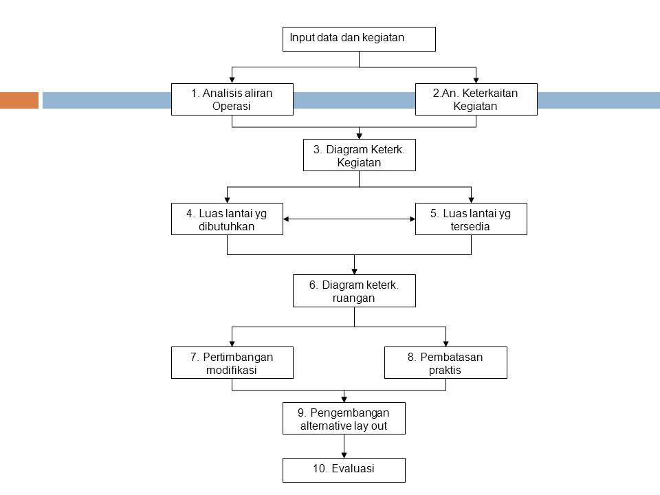Input data dan kegiatan
