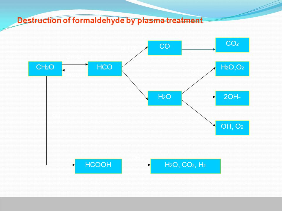 Destruction of formaldehyde by plasma treatment