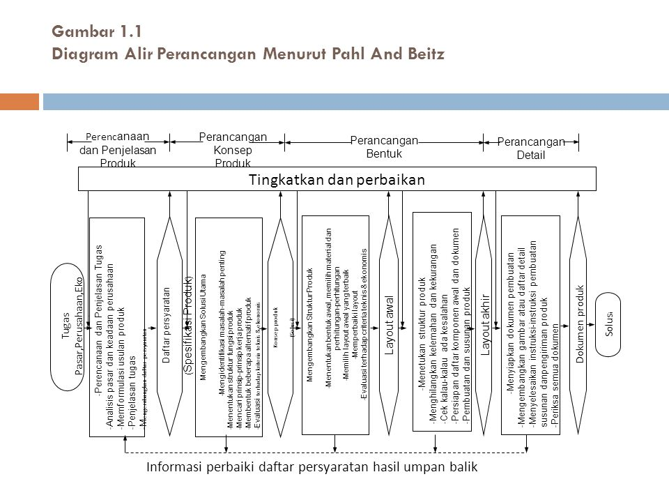Gambar 1.1 Diagram Alir Perancangan Menurut Pahl And Beitz
