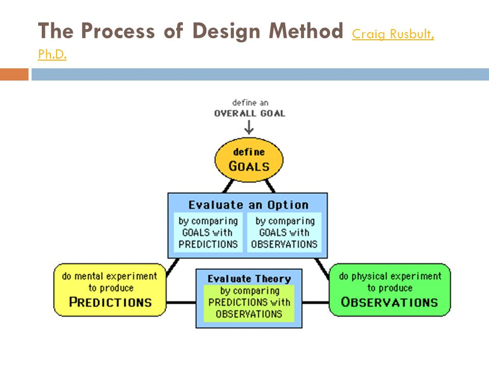 The Process of Design Method Craig Rusbult, Ph.D.