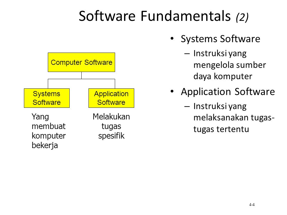 Software Fundamentals (2)