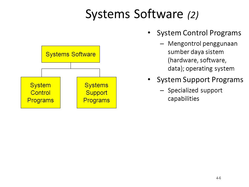 Systems Software (2) System Control Programs System Support Programs