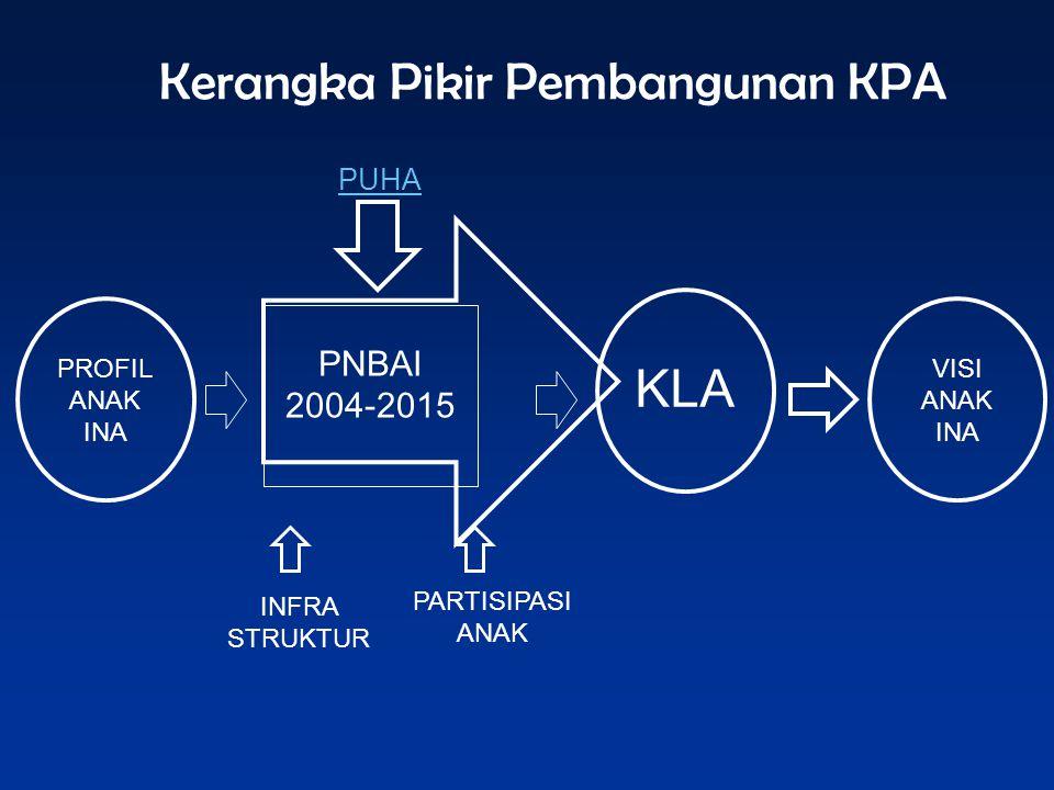 Kerangka Pikir Pembangunan KPA