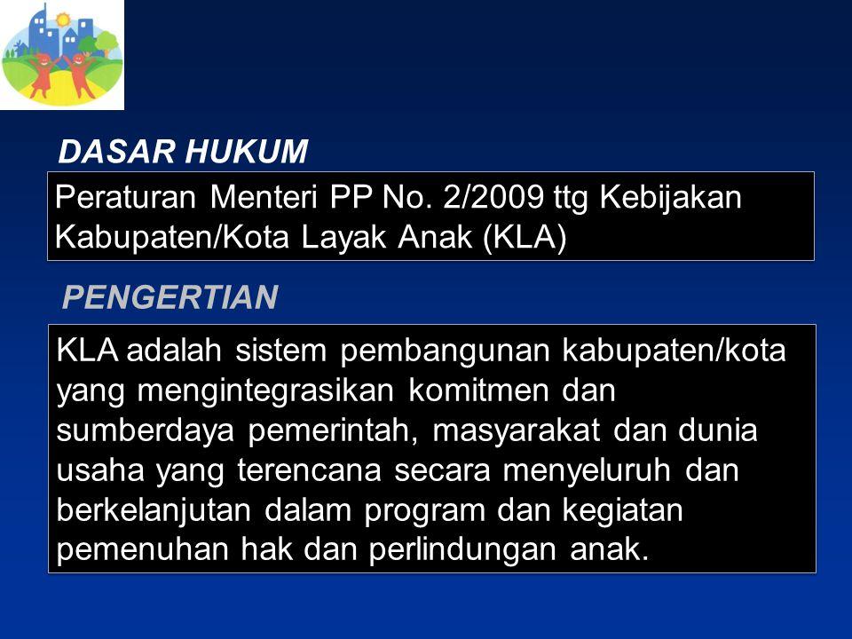 DASAR HUKUM Peraturan Menteri PP No. 2/2009 ttg Kebijakan Kabupaten/Kota Layak Anak (KLA) PENGERTIAN.