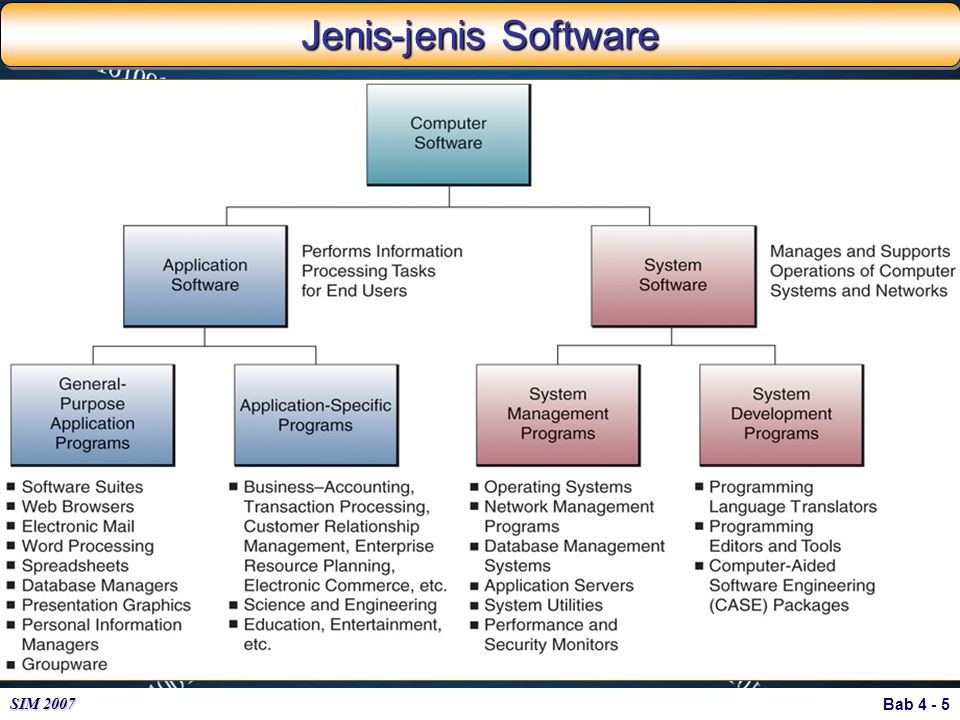 Jenis-jenis Software