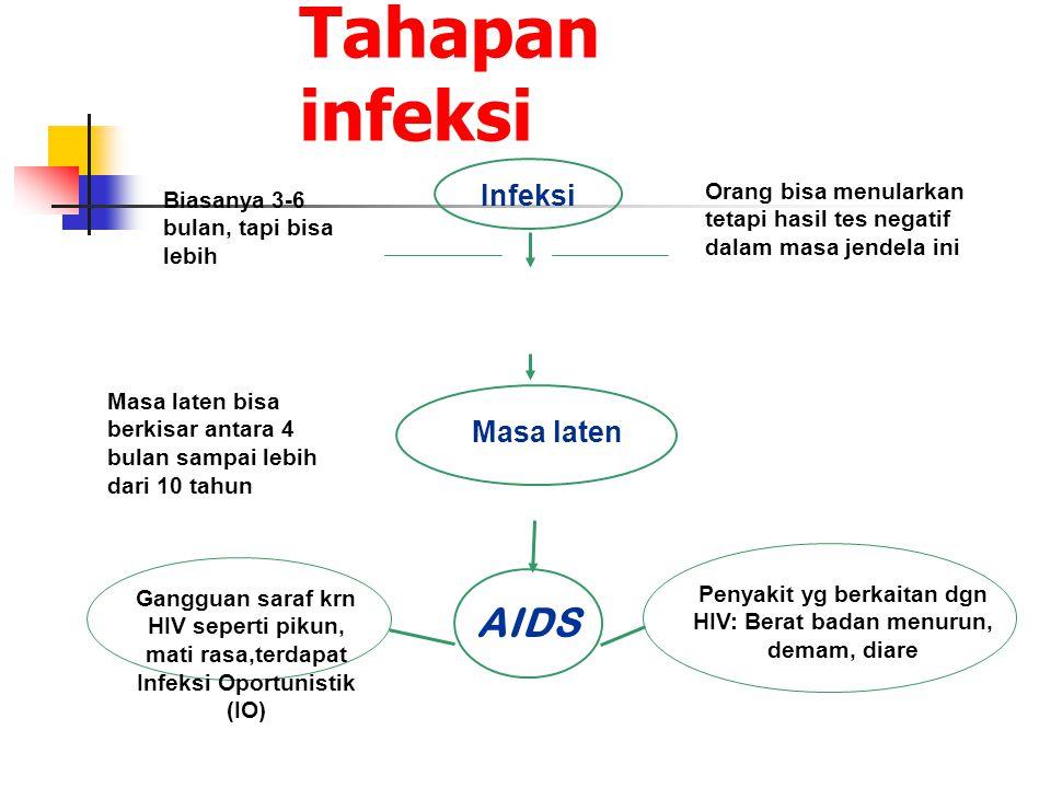 Penyakit yg berkaitan dgn HIV: Berat badan menurun, demam, diare