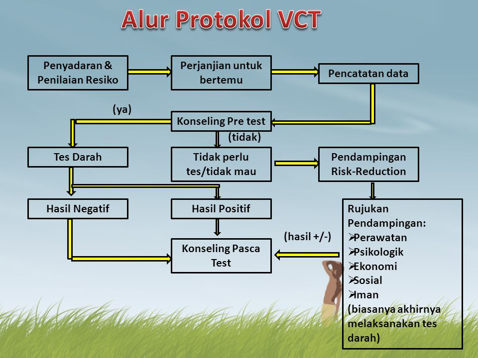 Alur Protokol VCT Penyadaran & Penilaian Resiko