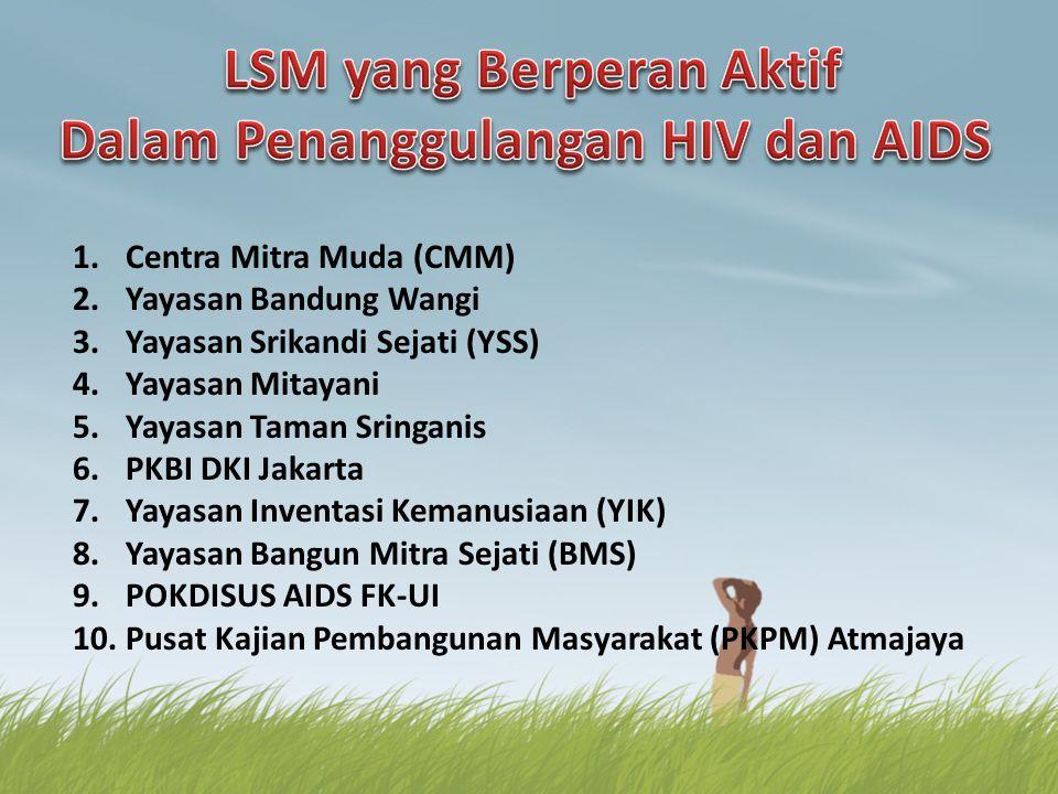 LSM yang Berperan Aktif Dalam Penanggulangan HIV dan AIDS