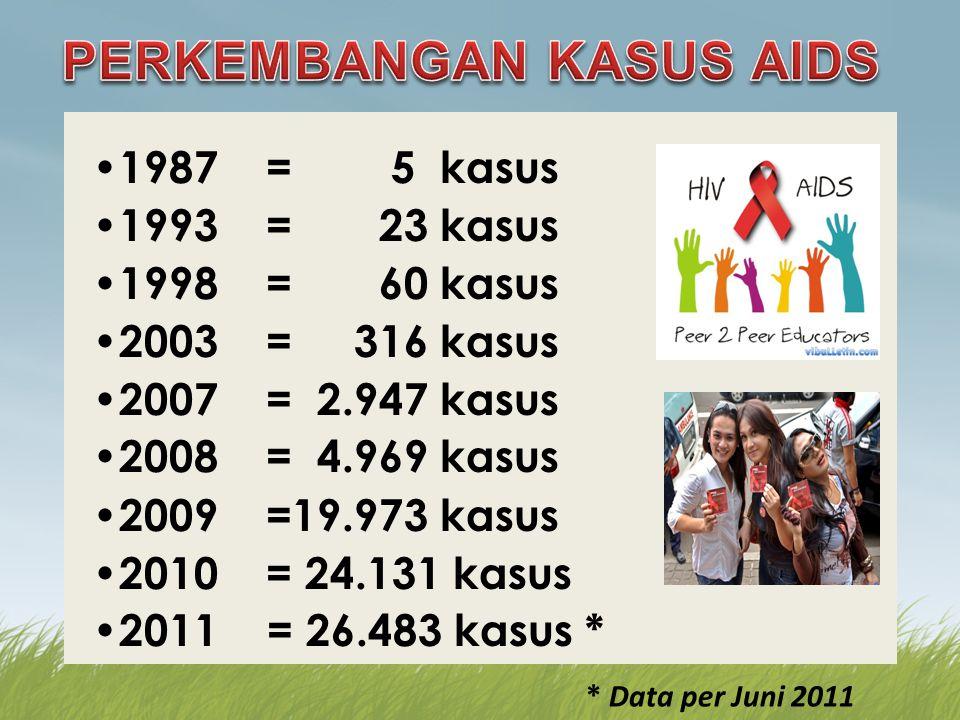 PERKEMBANGAN KASUS AIDS