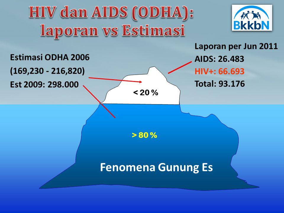 HIV dan AIDS (ODHA): laporan vs Estimasi