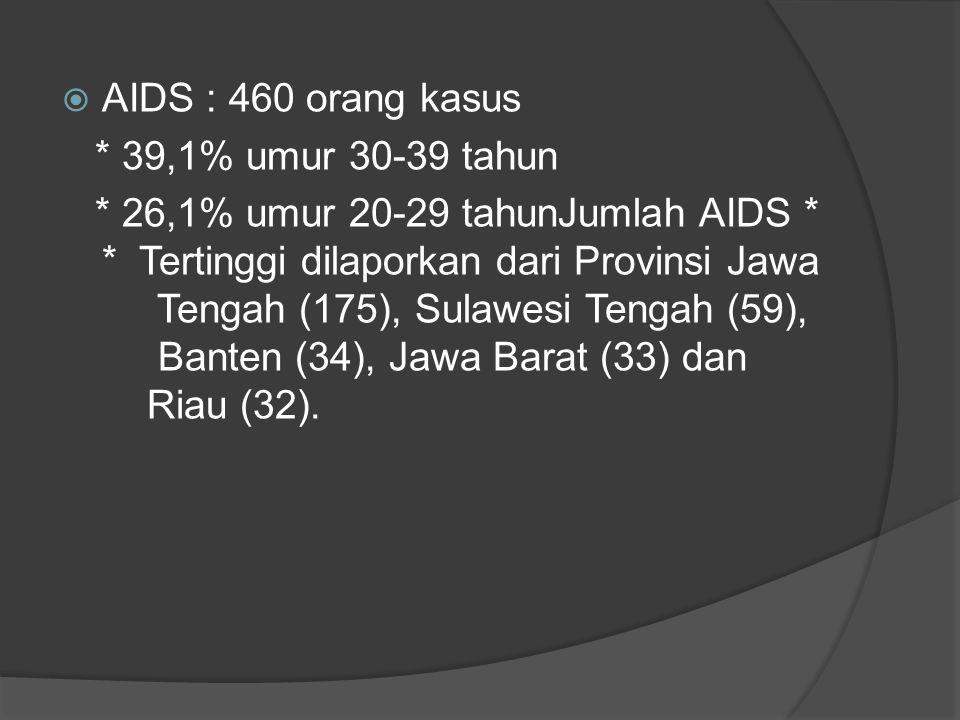 AIDS : 460 orang kasus * 39,1% umur 30-39 tahun.