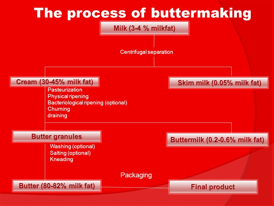 The process of buttermaking