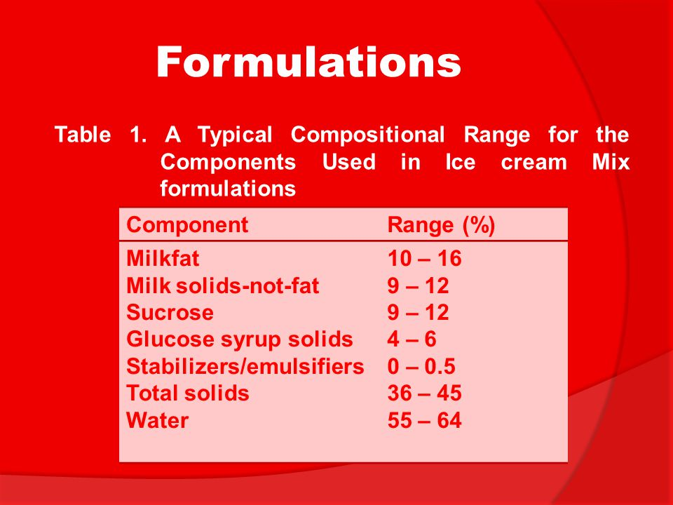 Formulations Table 1. A Typical Compositional Range for the Components Used in Ice cream Mix formulations.