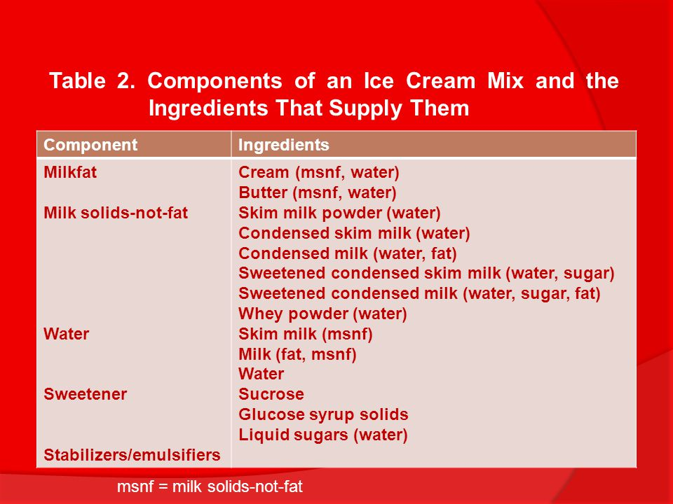 Table 2. Components of an Ice Cream Mix and the Ingredients That Supply Them