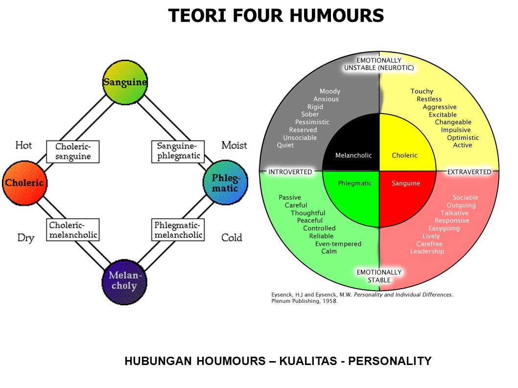TEORI FOUR HUMOURS HUBUNGAN HOUMOURS – KUALITAS - PERSONALITY
