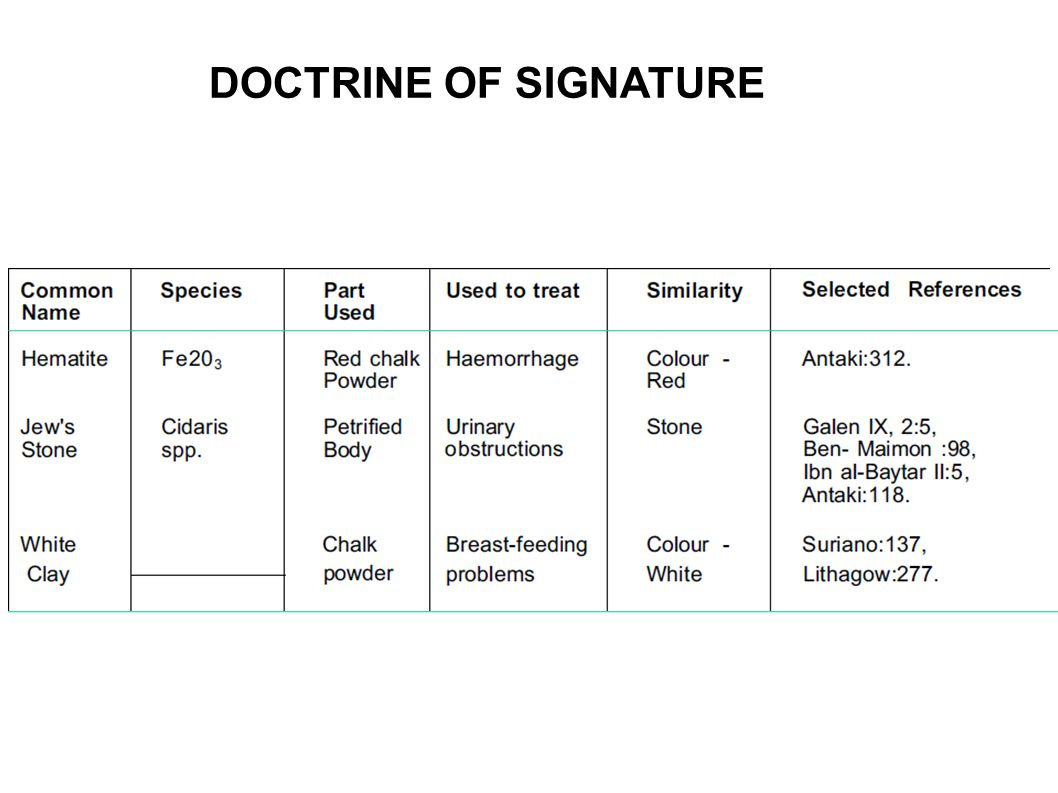 DOCTRINE OF SIGNATURE DOCTRINE OF SIGNATURE OF MINERAL ORIGIN