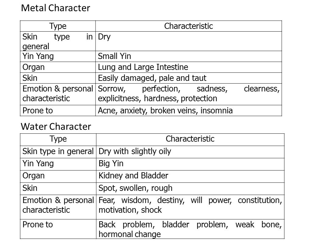 Metal Character Water Character Type Characteristic