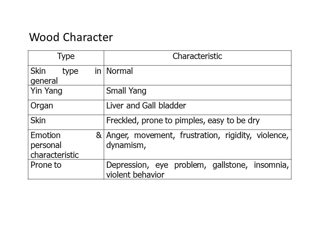 Wood Character Type Characteristic Skin type in general Normal