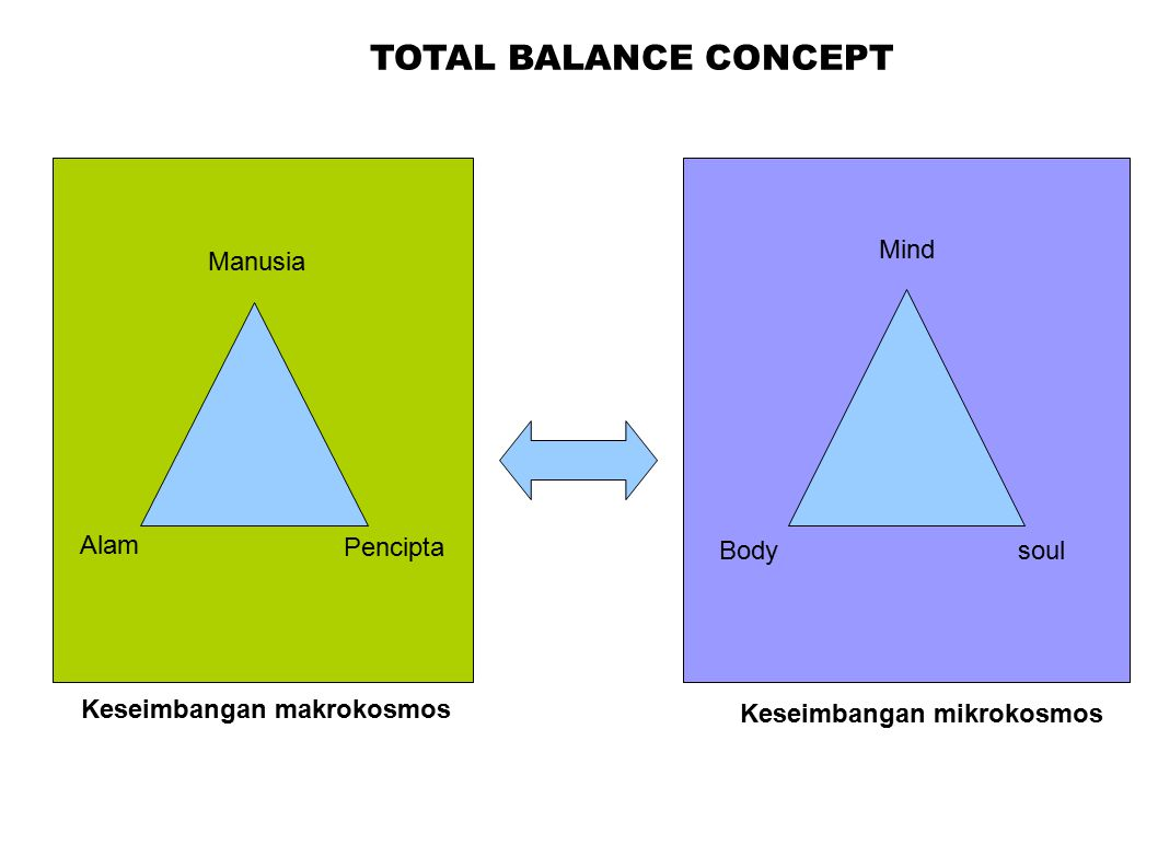 TOTAL BALANCE CONCEPT Mind Manusia Alam Pencipta Body soul