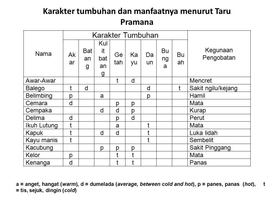 Karakter tumbuhan dan manfaatnya menurut Taru Pramana