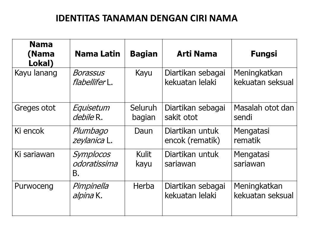 IDENTITAS TANAMAN DENGAN CIRI NAMA