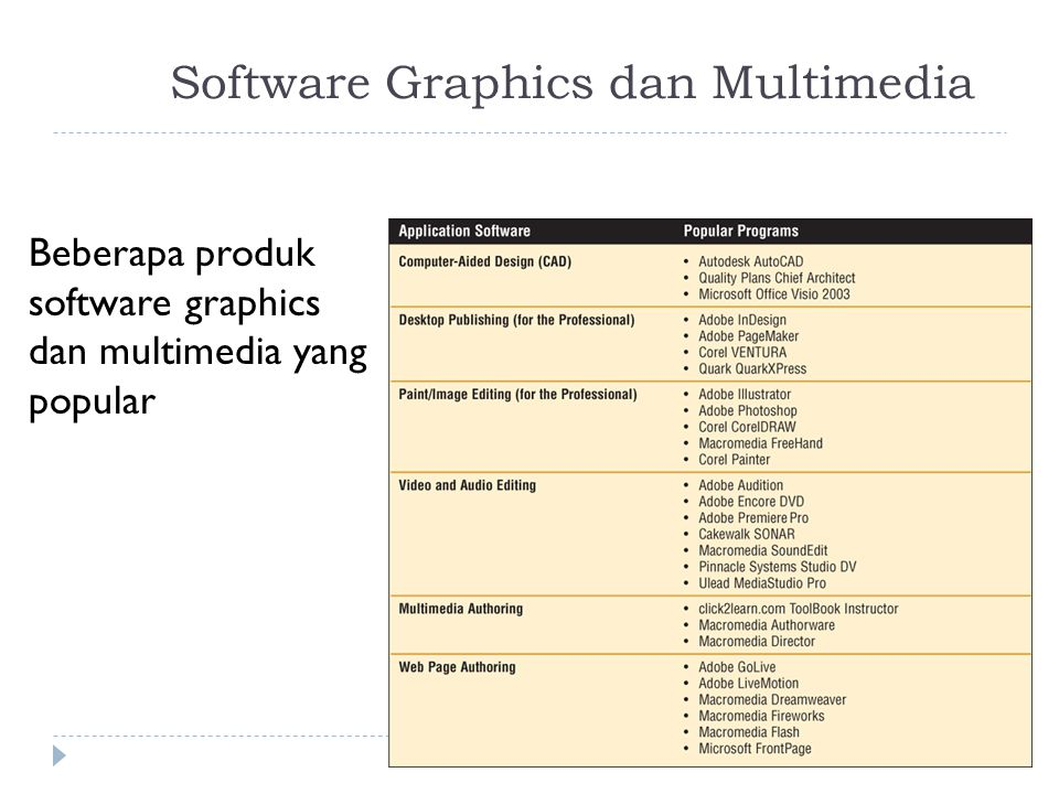 Software Graphics dan Multimedia