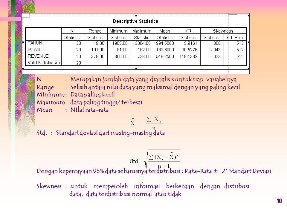 N : Merupakan jumlah data yang dianalisis untuk tiap variabelnya