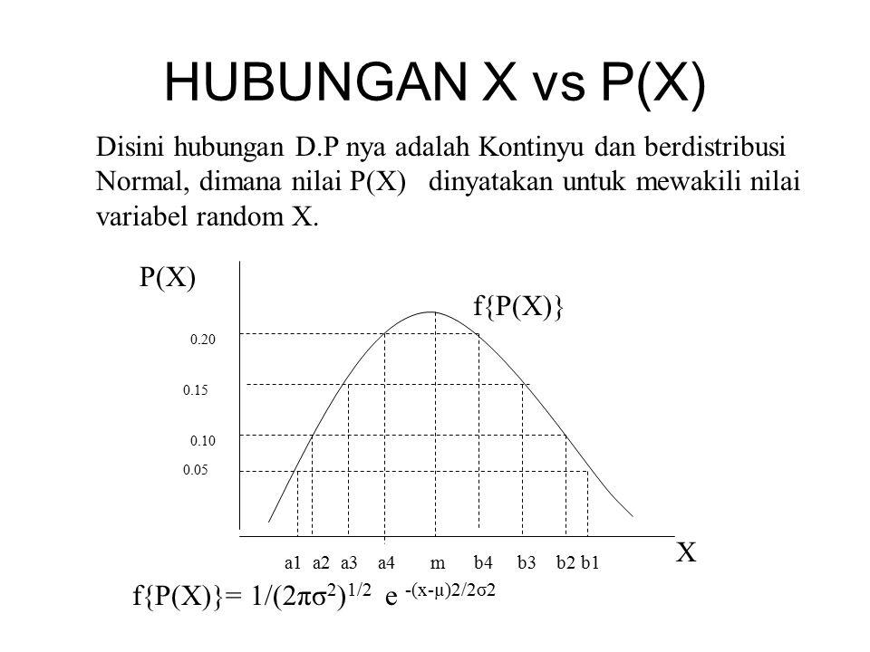 HUBUNGAN X vs P(X)