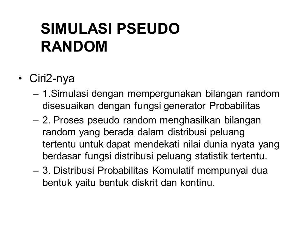 SIMULASI PSEUDO RANDOM