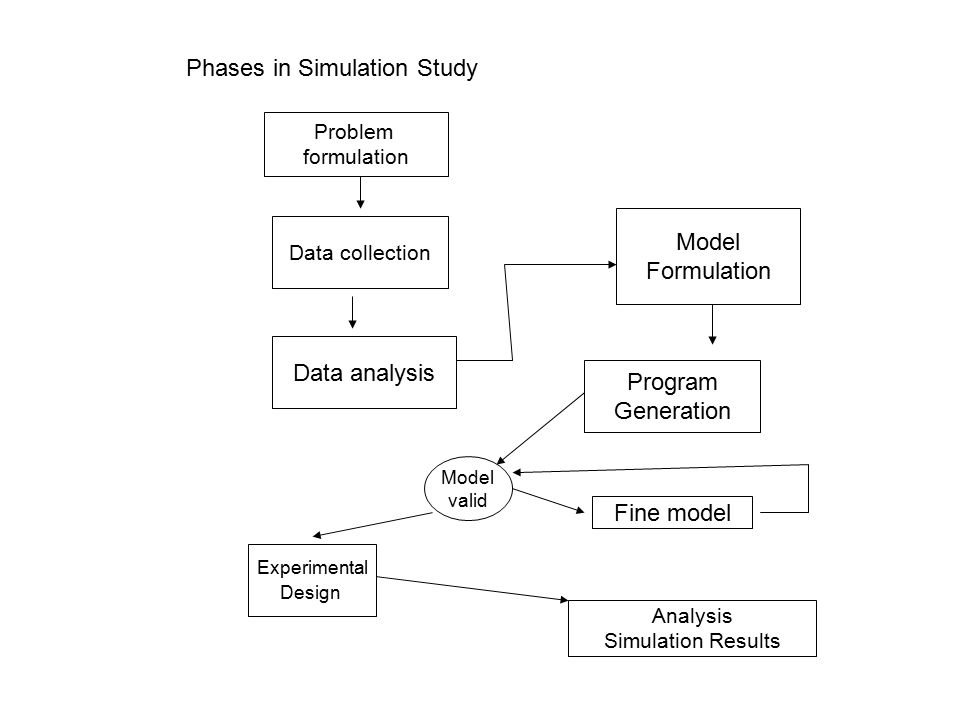 Phases in Simulation Study