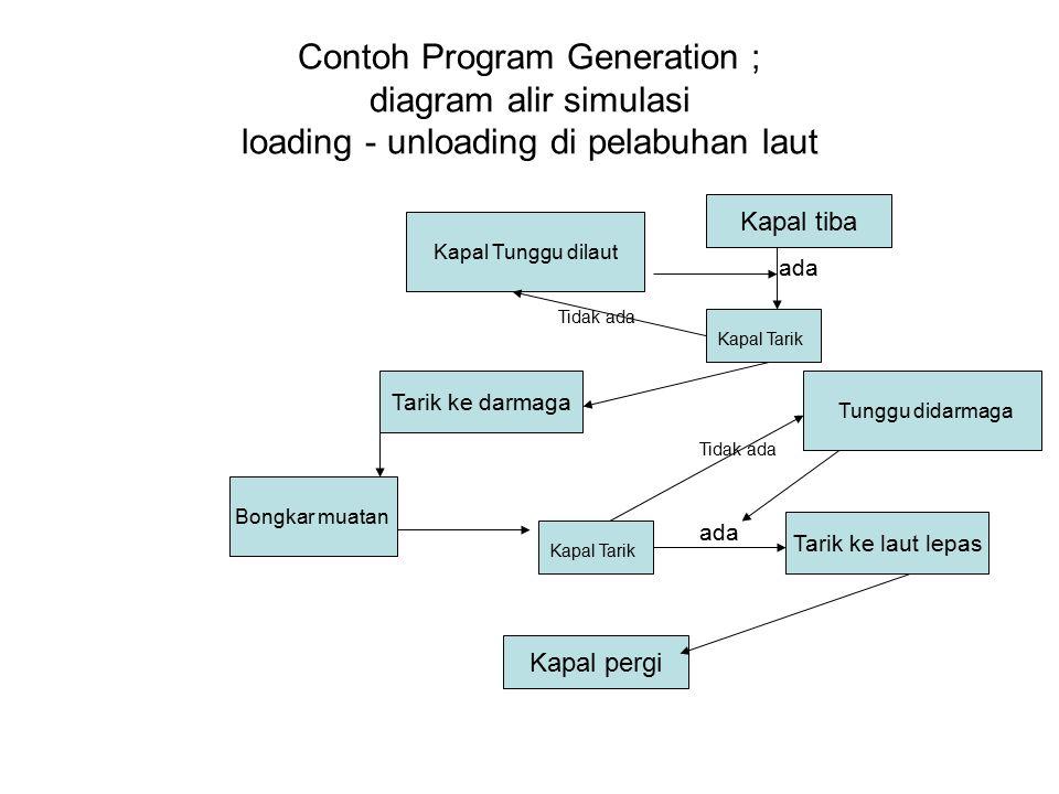 Contoh Program Generation ; diagram alir simulasi loading - unloading di pelabuhan laut