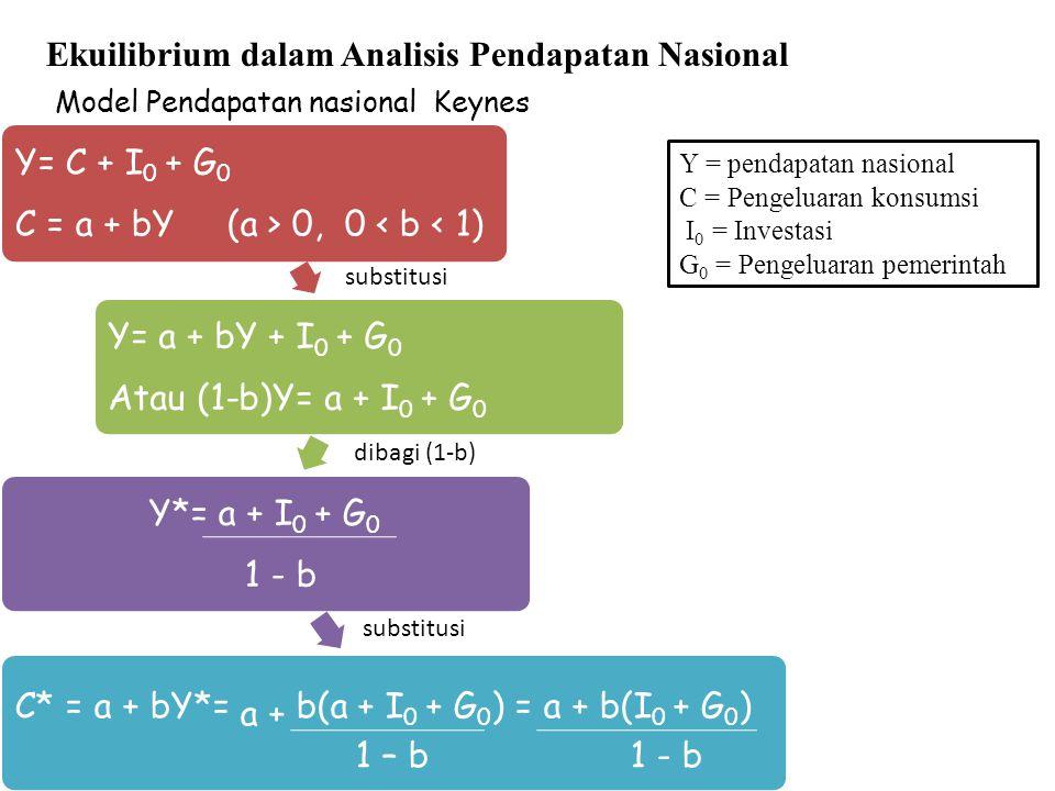 Ekuilibrium dalam Analisis Pendapatan Nasional Y= C + I0 + G0